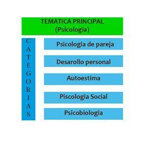 PASOS-PARA-CREAR-UN-BLOG-categorias