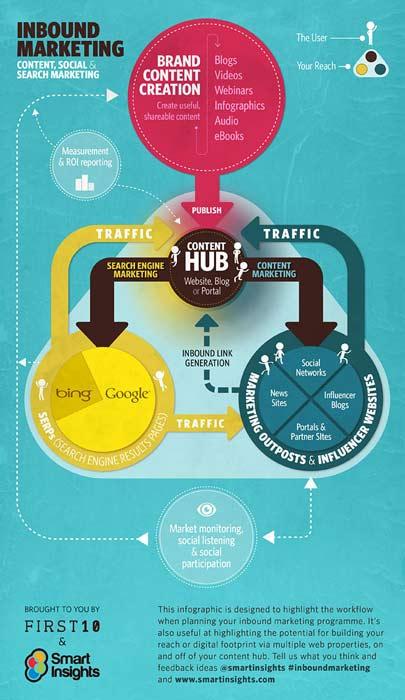 Inbound-marketing-infografia