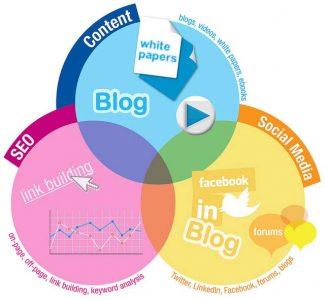 ¿Qué es Inbound Marketing ?  Aprende como utilizarlo